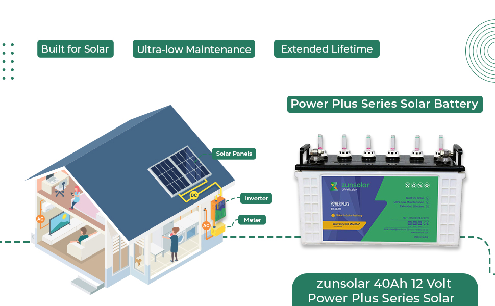 ZunSolar Propels India's Efforts in Solving Power (1)